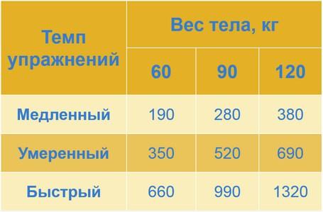 Велотренажер - калории (таблица)