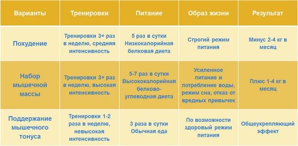 Сравнение основных вариантов занятий в тренажерном зале (таблица)